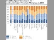 Jeder zehnte Schweizer Staatsbürger lebt im Ausland. Dabei ist Thailand das Mekka der Senioren und Israel das Lieblingsland der Jungen. (Grafik BFS) (Bild: BFS)