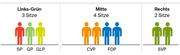 So sähe die Sitzverteilung nach den Wahlen vom 20. Oktober 2019 aus, wenn die Gewinne und Verluste der Kantonsratswahlen vom 31. März berücksichtigt werden. Dies auf Basis der 2015 erzielten Resultate und bei gleichen Listenverbindungen wie vor vier Jahren.