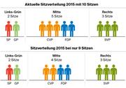Die aktuelle Verteilung der 10 Luzerner Sitze im Nationalrat und die Verteilung bei nur noch 9 Sitzen - bei gleichen Wähleranteilen und Listenverbindungen wie bei den Nationalratswahlen vom 18. Oktober 2015.