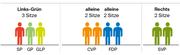 Diese Sitzverteilung ergibt sich, wenn die Parteien bei den Nationalratswahlen gleich abschneiden wie bei den Kantonsratswahlen, CVP und FDP jedoch alleine antreten.