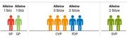 Die CVP könnte ihre drei Sitze halten, wenn am 20. Oktober 2019 alle Parteien alleine antreten und die Wähleranteile gleich wären wie bei den Kantonsratswahlen.