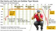 Platzierungen von Golfstar Tiger Woods in der Weltrangliste seit 1994 (Grafik: Keystone/Gerhard Riezler)