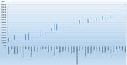 Bootsplatztarife (nass), in CHF pro Jahr. (Grafik: Preisüberwacher)