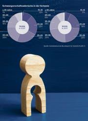 Rund 10000 Frauen treiben in der Schweiz jährlich ab.