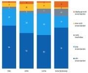 Ergebnisse in % Frauen ab 16 Jahren. Quelle: gfs.bern, Befragung sexuelle Gewalt, April 2019