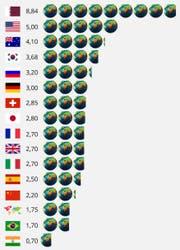 Lesebeispiel: Würde die ganze Welt so leben, wie wir in der Schweiz, bräuchte es 2,85 Welten. (Bild: watson)