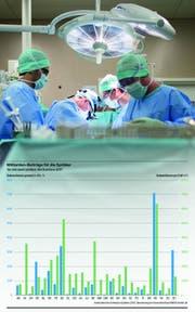 Ärzte an der Arbeit: Das Centre hospitalier universitaire vaudois erhält einen Viertel aller Subventionen. Bild: Gaëtan Bally/Keystone