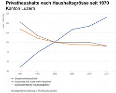 Luzerner leben immer häufiger in einem Einpersonen-Haushalt... (Quelle: Lustat Statistik Luzern)