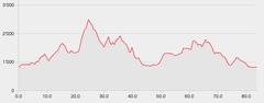 Das Höhenprofil der Strecke mit über 5000 Metern Auf- und Abstieg.