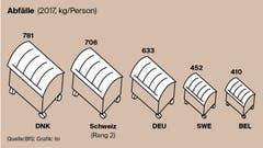 Wieviel Abfall produziert die Schweiz im Vergleich? (Bild: Lea Siegwart)