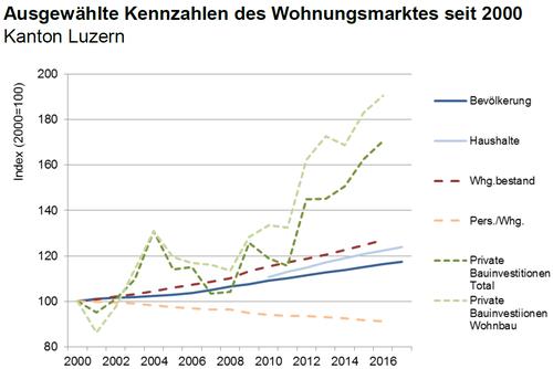 Der Bau boomt im Kanton Luzern: Die Investitionen haben seit 2002 teils um über 80 Prozent zugenommen. (Quelle: Lustat Statistik Luzern)