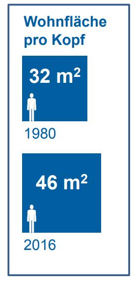 ...entsprechend hat auch die Wohnfläche pro Kopf deutlich zugenommen. (Quelle: Lustat Statistik Luzern)