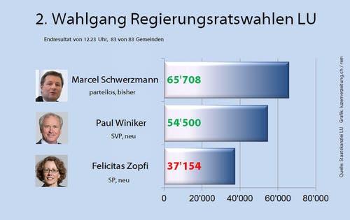 Endresultat des 2. Wahlgangs vom 10. Mai 2015. (Bild: rem)