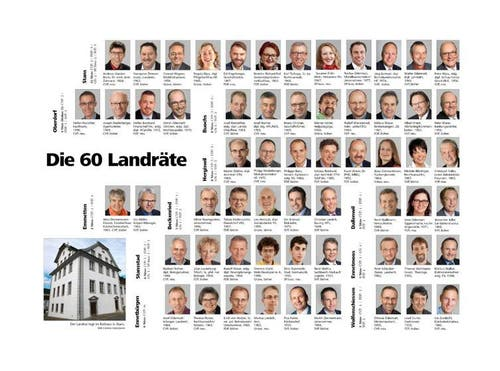 Der Nidwaldner Landrat 2014-2018 setzt sich aus 9 Frauen und 51 Männern (2010: 11 Frauen, 49 Männer) zusammen. Und das sind die Parlamentarier (9 Frauen und 51 Männer umfasst der neue Nidwaldner Landrat. Und das sind die Parlamentarier (geordnet nach Grösse der Gemeinden und Nachnamen): (Archivbild Neue NZ)