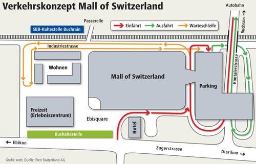 So soll das Verkehrskonzept der Mall of Switzerland dereinst aussehen. (Bild: Grafik: web; Quelle: Freo Switzerland AG)