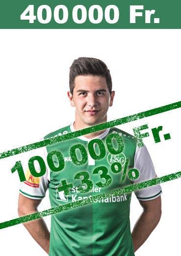 Die ersten Einsätze in der höchsten Liga haben sich ausbezahlt: Boris Babic steigert seinen Marktwert um 33 Prozent auf 400'000 Franken. (Bild: pd)