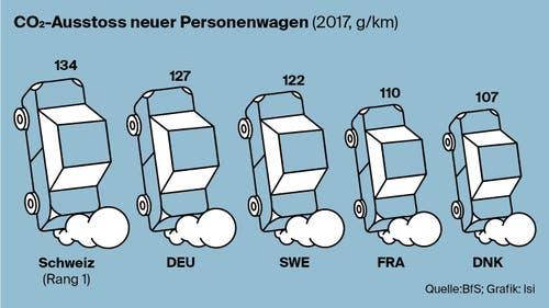 Wieviel CO2 stossen in der Schweiz die neu verkauften Autos aus? (Bild: Lea Siegwart)
