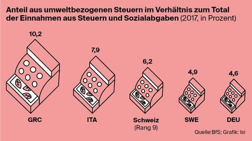 Wieviel Steuern erhebt die Schweiz zugunsten der Umwelt? (Bild: Lea Siegwart)