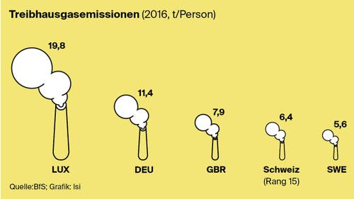 Wieviel Treibbhausgas stösst die Schweiz aus im Vergleich? (Bild: Lea Siegwart)