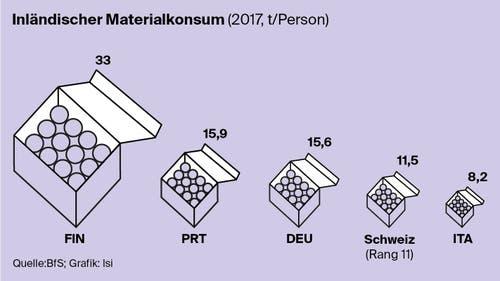 Wieviel Material wird in der Schweiz verbraucht im Vergleich? (Bild: Lea Siegwart)