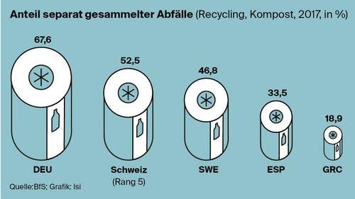 Wieviel recyclet die Schweiz im Vergleich? (Bild: Lea Siegwart)