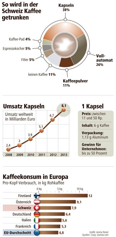 Alles zum Thema Kaffee. (Bild: Grafik: Neue LZ)
